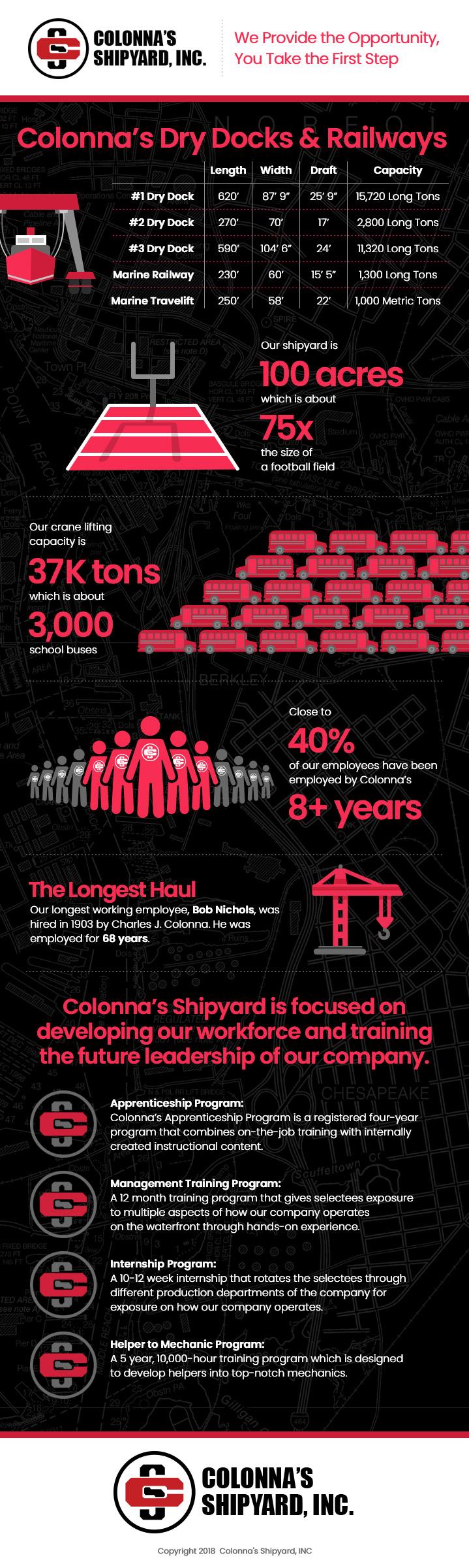 Colonna's Shipyard Career Infographic